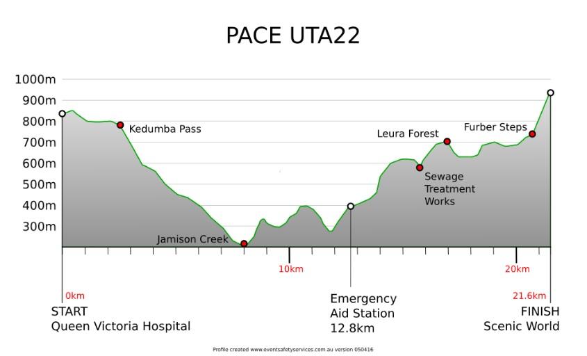 22km profile